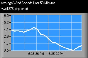 Strip chart showing average wind speed over the last hour