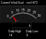 Dial showing current wind gust speed