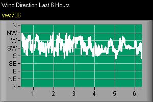 Graph showing wind direction over the last 3 hours