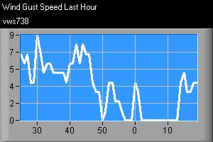 Graph showing wind gust speed over the last hour