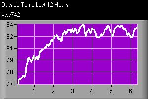 Graph showing outside temperature over the last 12 hours