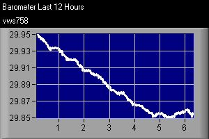 Graph showing barometric pressure over the last 12 hours